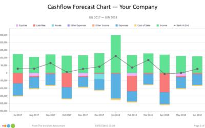 Your Cashflow Forecast Chart
